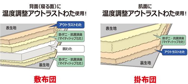 ライズ東京の布団福袋の特徴
